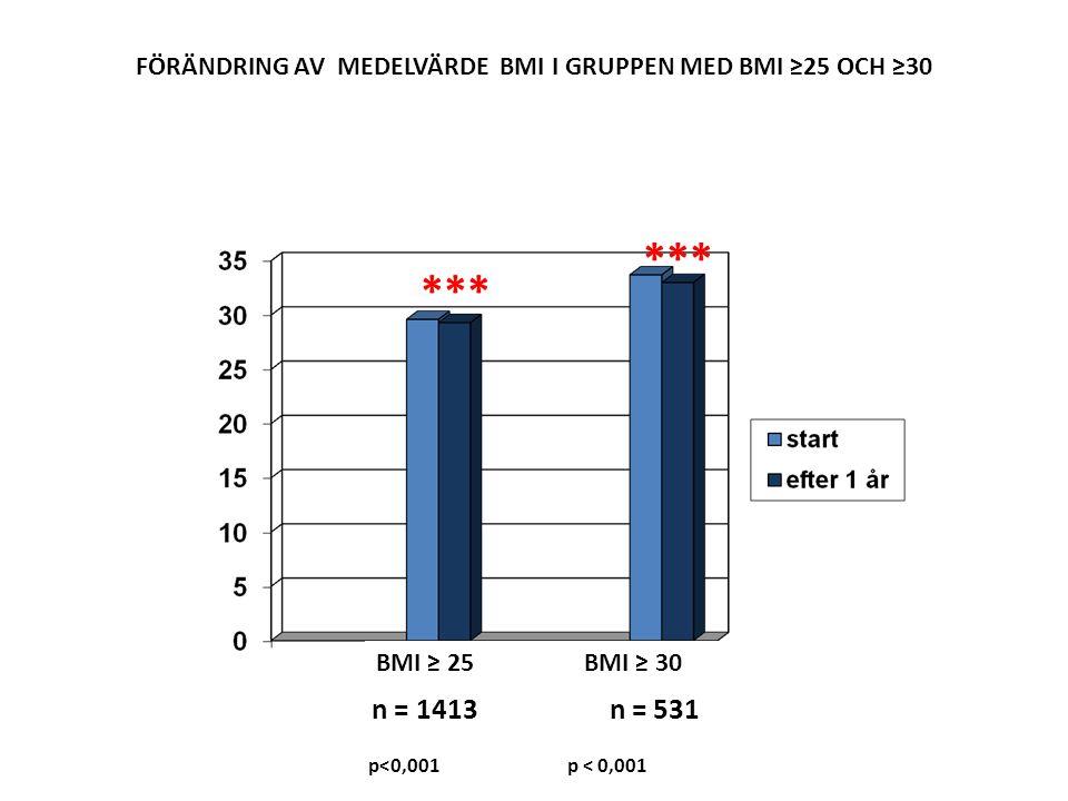 FÖRÄNDRING AV MEDELVÄRDE BMI I GRUPPEN MED BMI ≥25 OCH ≥30
