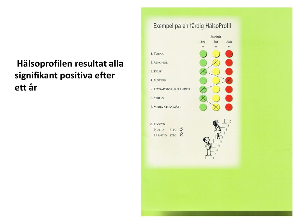 Hälsoprofilen resultat alla signifikant positiva efter ett år