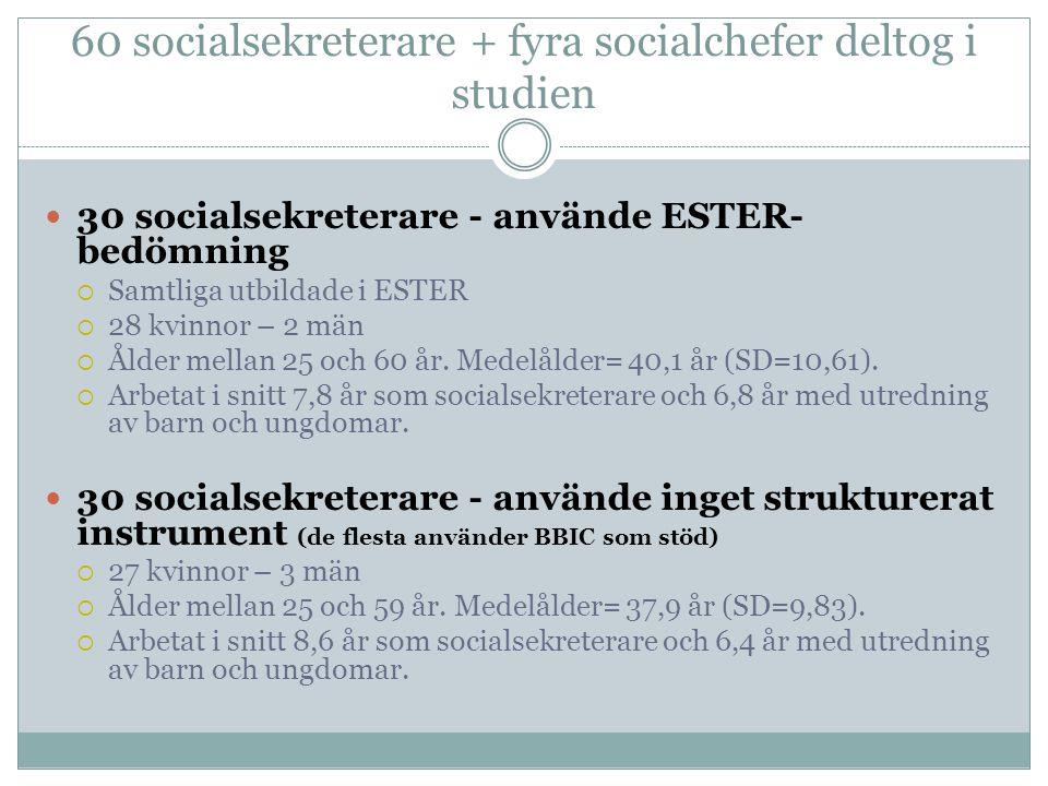60 socialsekreterare + fyra socialchefer deltog i studien