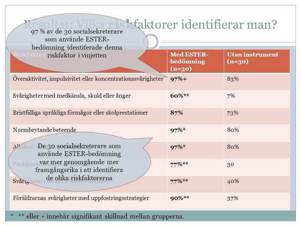 Resultat: Vilka riskfaktorer identifierar man