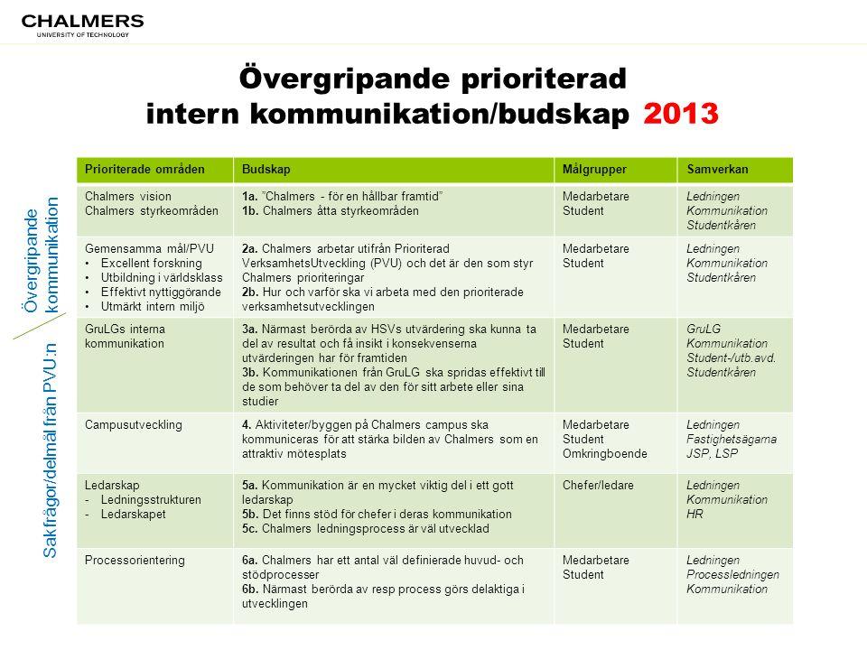 Övergripande prioriterad intern kommunikation/budskap 2013