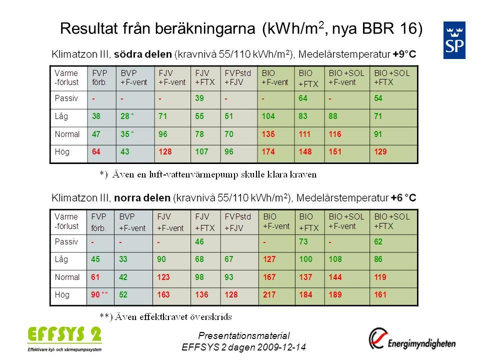 Resultat från beräkningarna (kWh/m2, nya BBR 16)