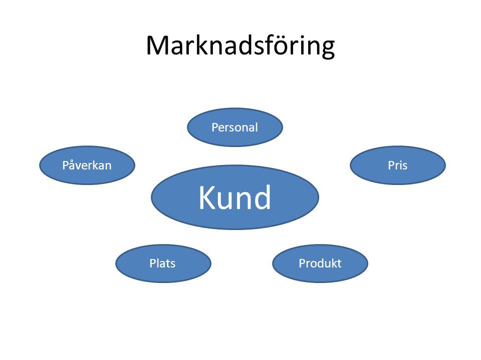Marknadsföring Personal Påverkan Pris Kund Plats Produkt