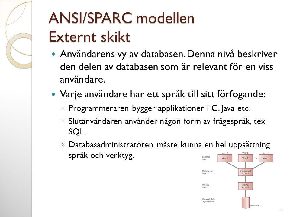 ANSI/SPARC modellen Externt skikt