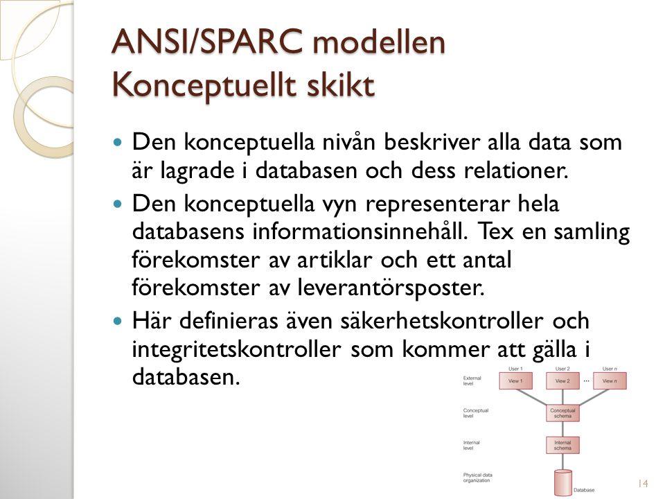ANSI/SPARC modellen Konceptuellt skikt