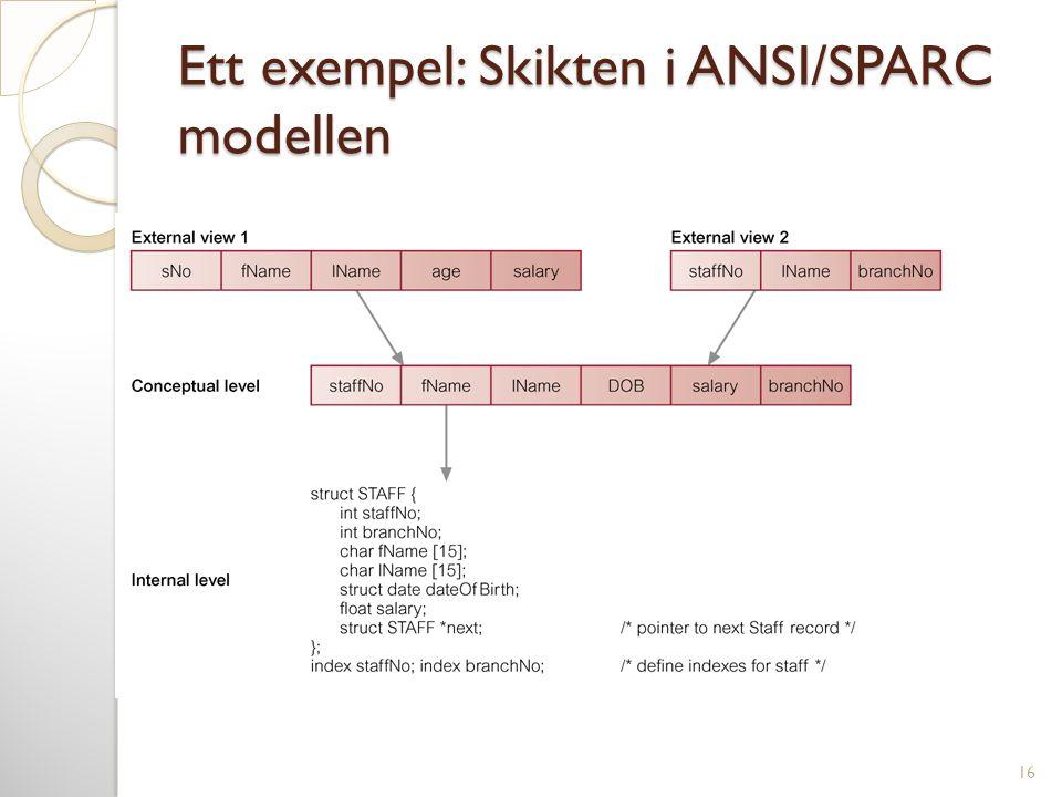 Ett exempel: Skikten i ANSI/SPARC modellen