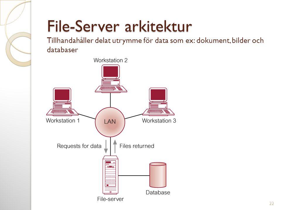 File-Server arkitektur Tillhandahåller delat utrymme för data som ex: dokument, bilder och databaser