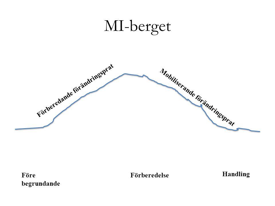 MI-berget Förberedande förändringsprat Mobiliserande förändringsprat