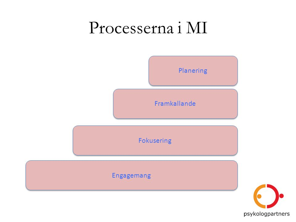 Processerna i MI Planering Framkallande Fokusering Engagemang