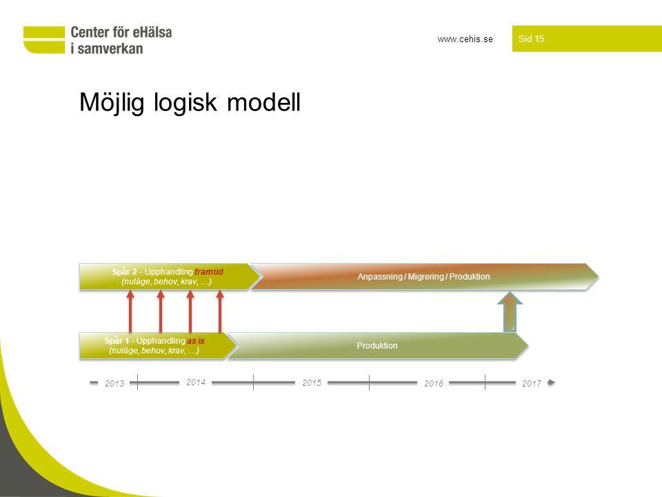 Möjlig logisk modell Spår 2 - Upphandling framtid (nuläge, behov, krav, …) Anpassning / Migrering / Produktion.