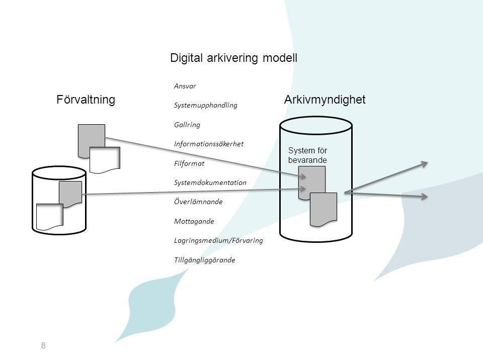 Digital arkivering modell