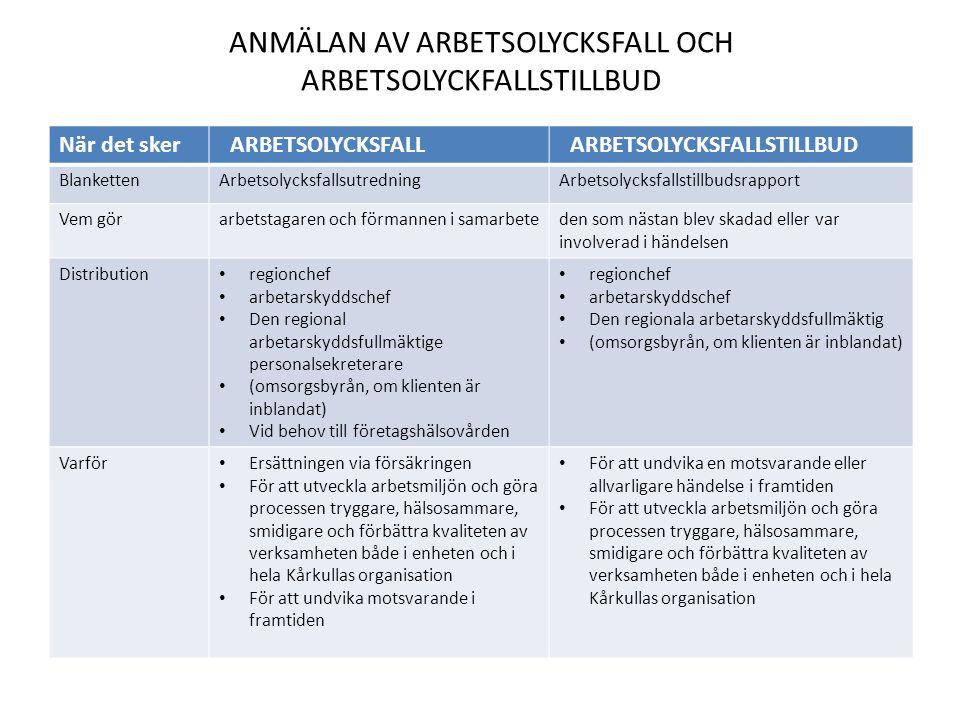 ANMÄLAN AV ARBETSOLYCKSFALL OCH ARBETSOLYCKFALLSTILLBUD