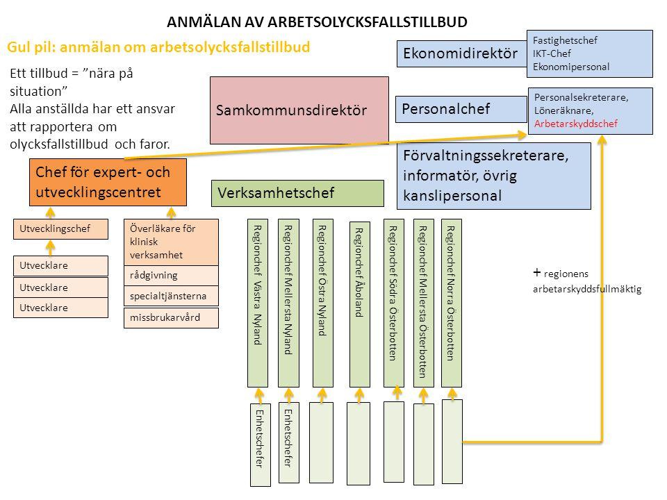 ANMÄLAN AV ARBETSOLYCKSFALLSTILLBUD
