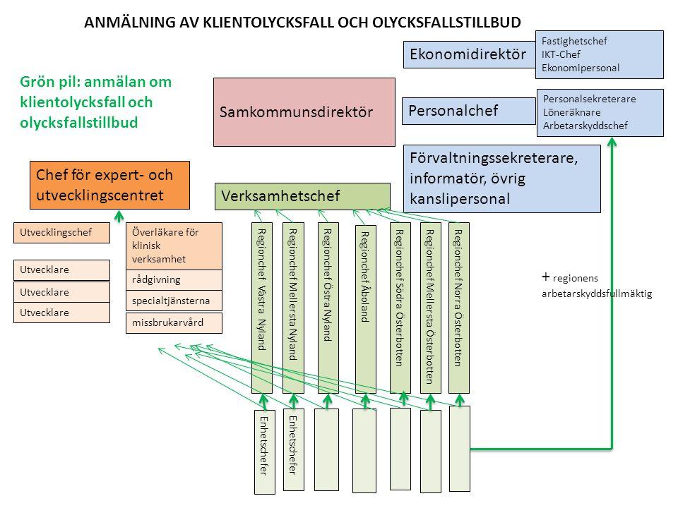 ANMÄLNING AV KLIENTOLYCKSFALL OCH OLYCKSFALLSTILLBUD