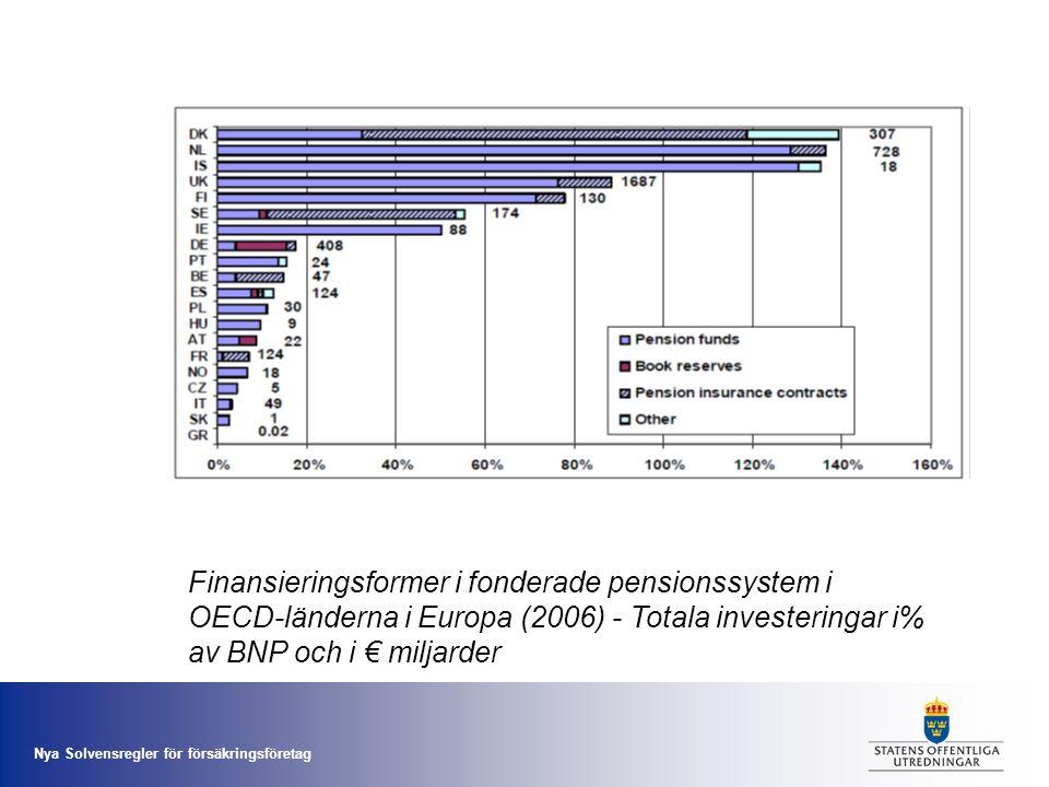 Finansieringsformer i fonderade pensionssystem i OECD-länderna i Europa (2006) - Totala investeringar i% av BNP och i € miljarder