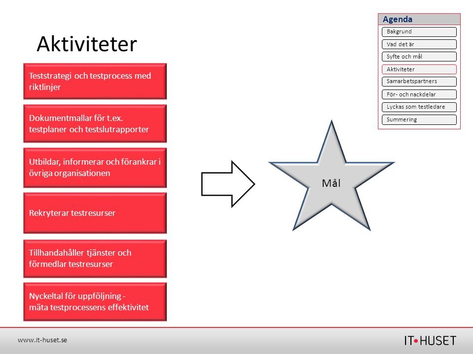 Aktiviteter Mål Agenda Teststrategi och testprocess med riktlinjer