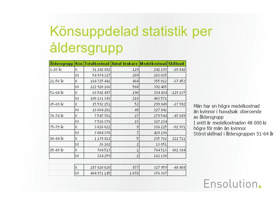 Könsuppdelad statistik per åldersgrupp