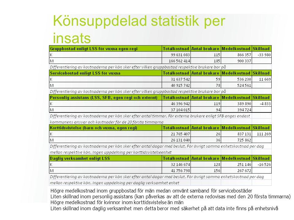 Könsuppdelad statistik per insats