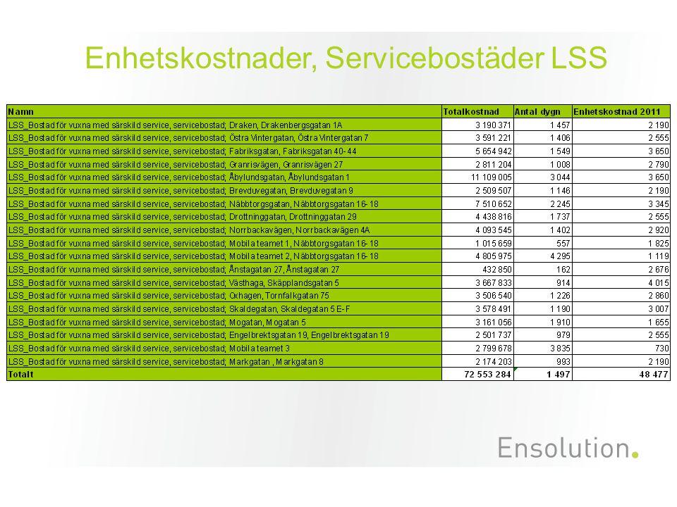 Enhetskostnader, Servicebostäder LSS