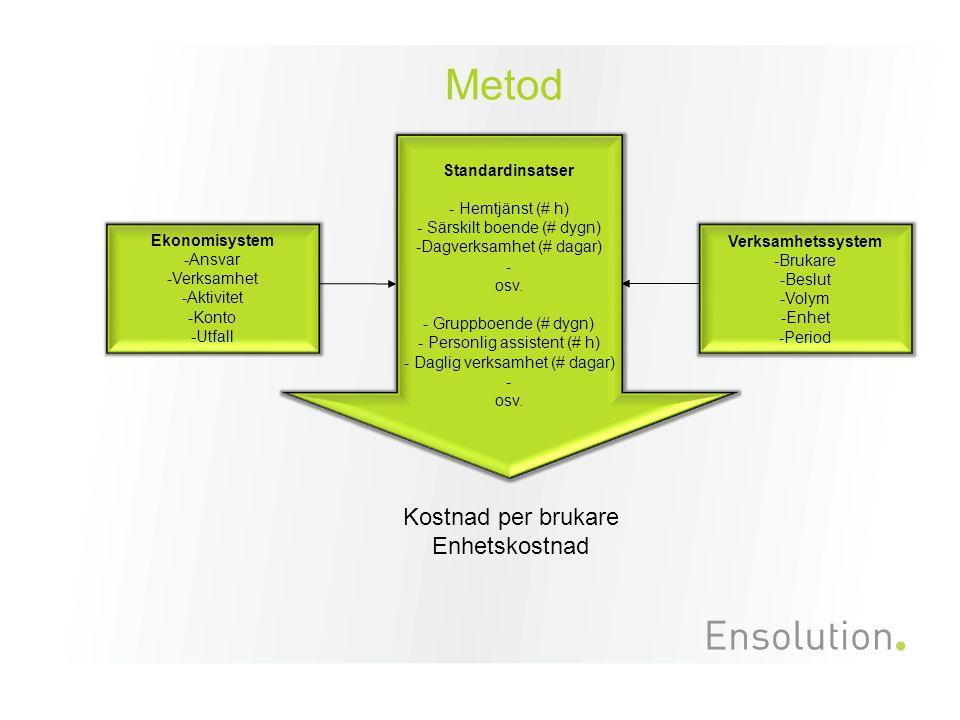 Metod 3 Kostnad per brukare Enhetskostnad Standardinsatser