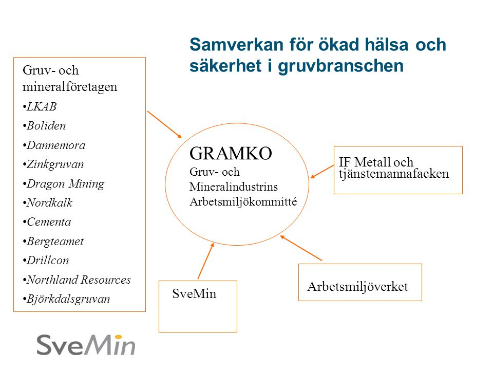 GRAMKO Gruv- och Mineralindustrins Arbetsmiljökommitté