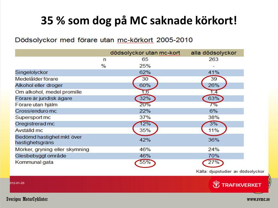 35 % som dog på MC saknade körkort!