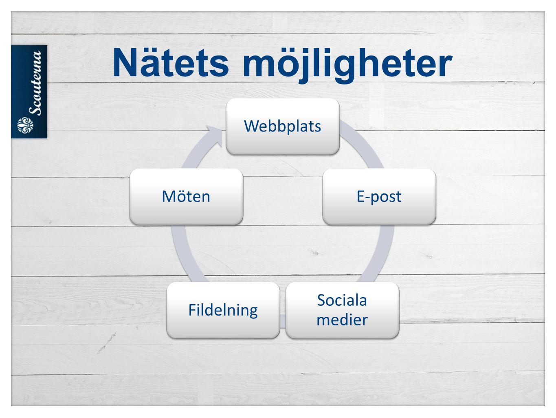 Nätets möjligheter Webbplats E-post Sociala medier Fildelning Möten