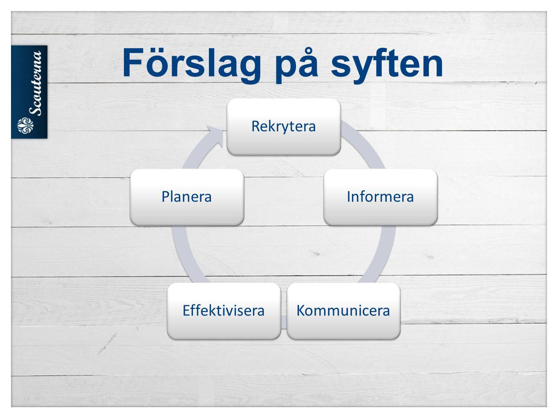 Förslag på syften Rekrytera Informera Kommunicera Effektivisera