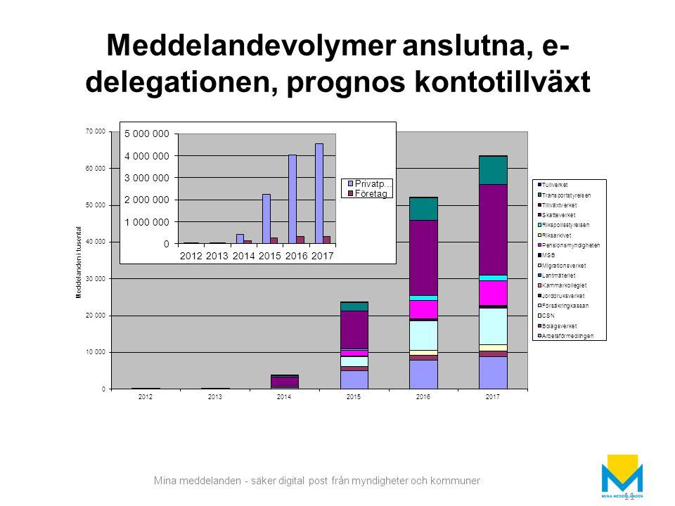 Meddelandevolymer anslutna, e-delegationen, prognos kontotillväxt