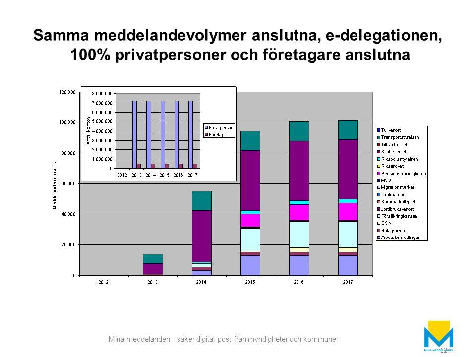 Samma meddelandevolymer anslutna, e-delegationen, 100% privatpersoner och företagare anslutna
