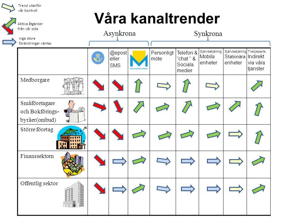 Våra kanaltrender Asynkrona Synkrona Medborgare Småföretagare