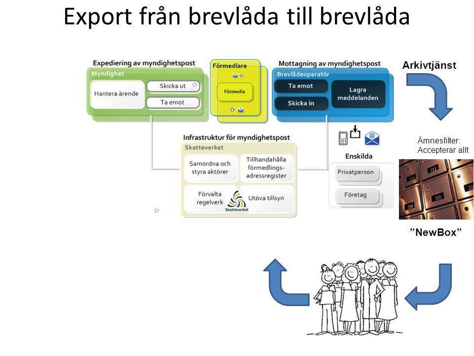 Export från brevlåda till brevlåda