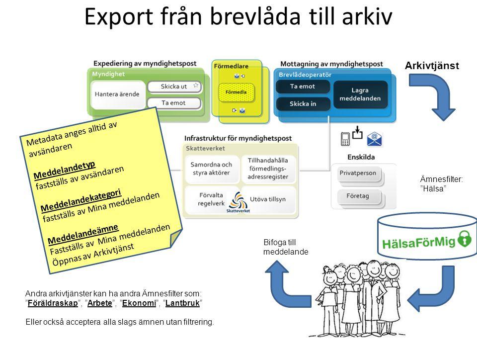 Export från brevlåda till arkiv