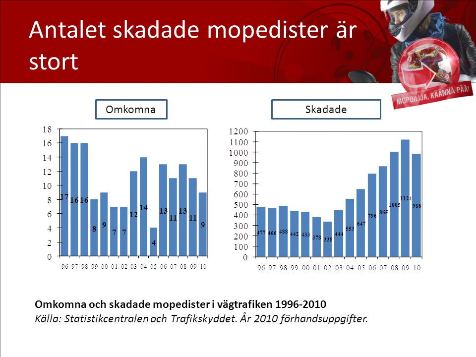 Antalet skadade mopedister är stort
