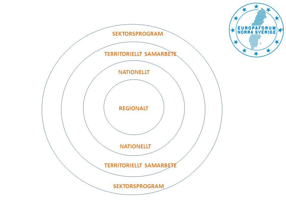 REGIONALT TERRITORIELLT SAMARBETE SEKTORSPROGRAM NATIONELLT