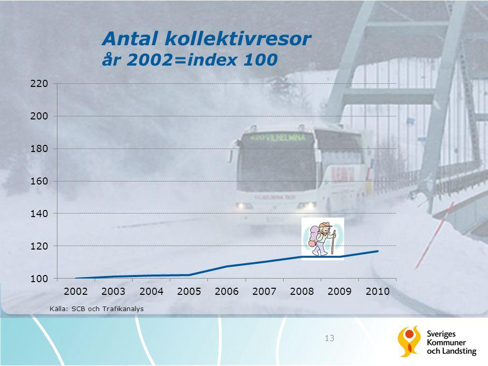 Antal kollektivresor år 2002=index 100