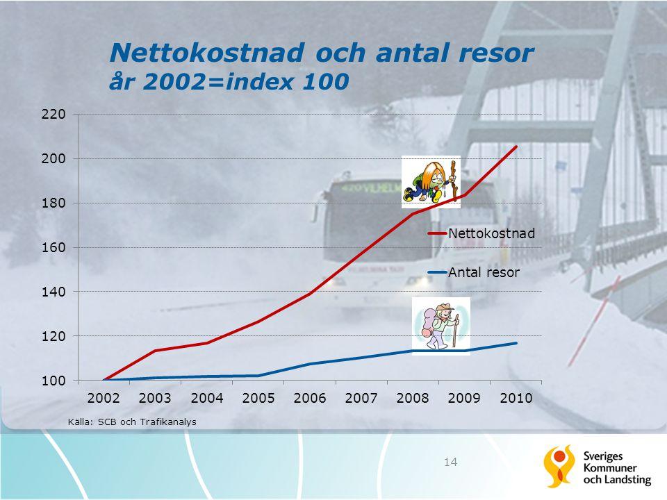 Nettokostnad och antal resor år 2002=index 100