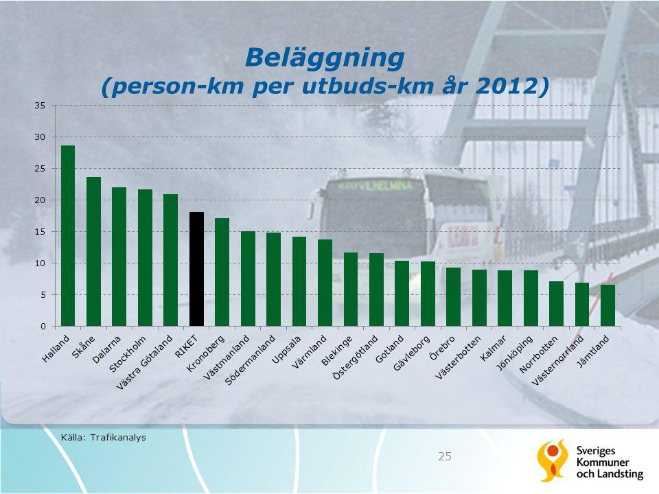 Beläggning (person-km per utbuds-km år 2012)