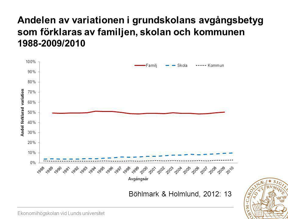 Andelen av variationen i grundskolans avgångsbetyg som förklaras av familjen, skolan och kommunen 1988-2009/2010