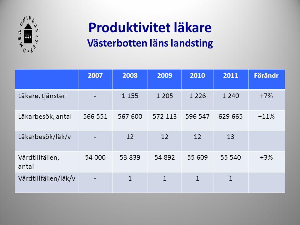 Produktivitet läkare Västerbotten läns landsting