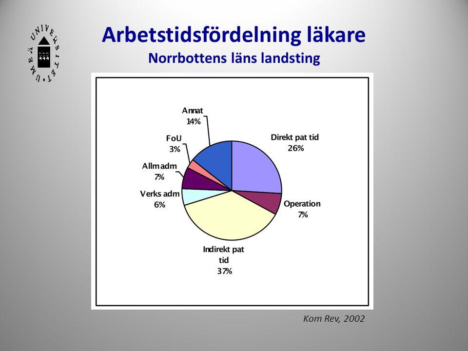 Arbetstidsfördelning läkare Norrbottens läns landsting