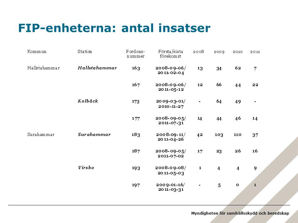 FIP-enheterna: antal insatser