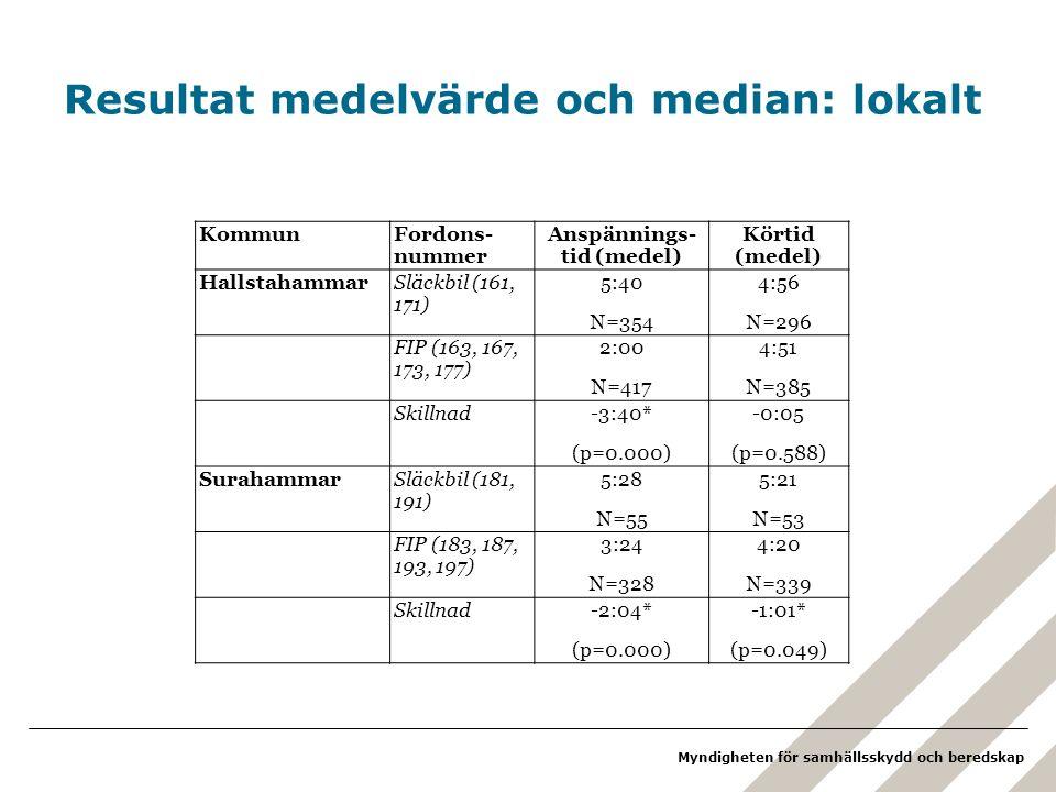 Resultat medelvärde och median: lokalt