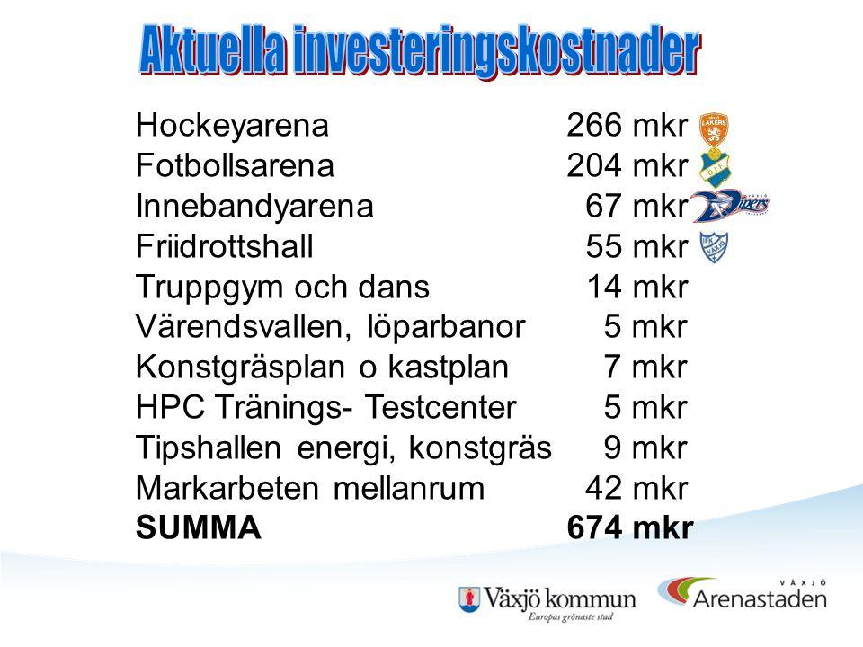 Aktuella investeringskostnader