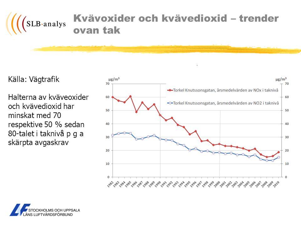 Kvävoxider och kvävedioxid – trender ovan tak