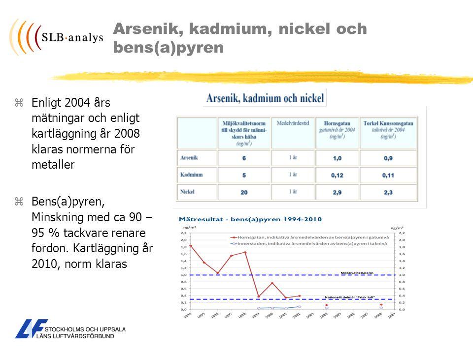 Arsenik, kadmium, nickel och bens(a)pyren