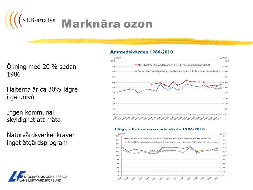 Marknära ozon Ökning med 20 % sedan 1986
