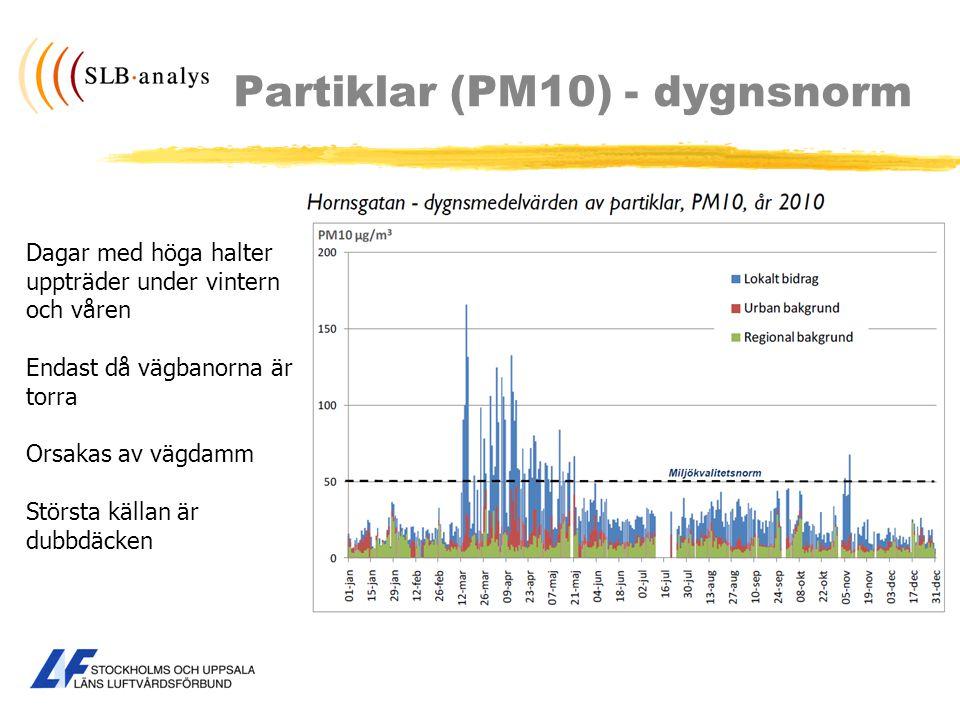 Partiklar (PM10) - dygnsnorm