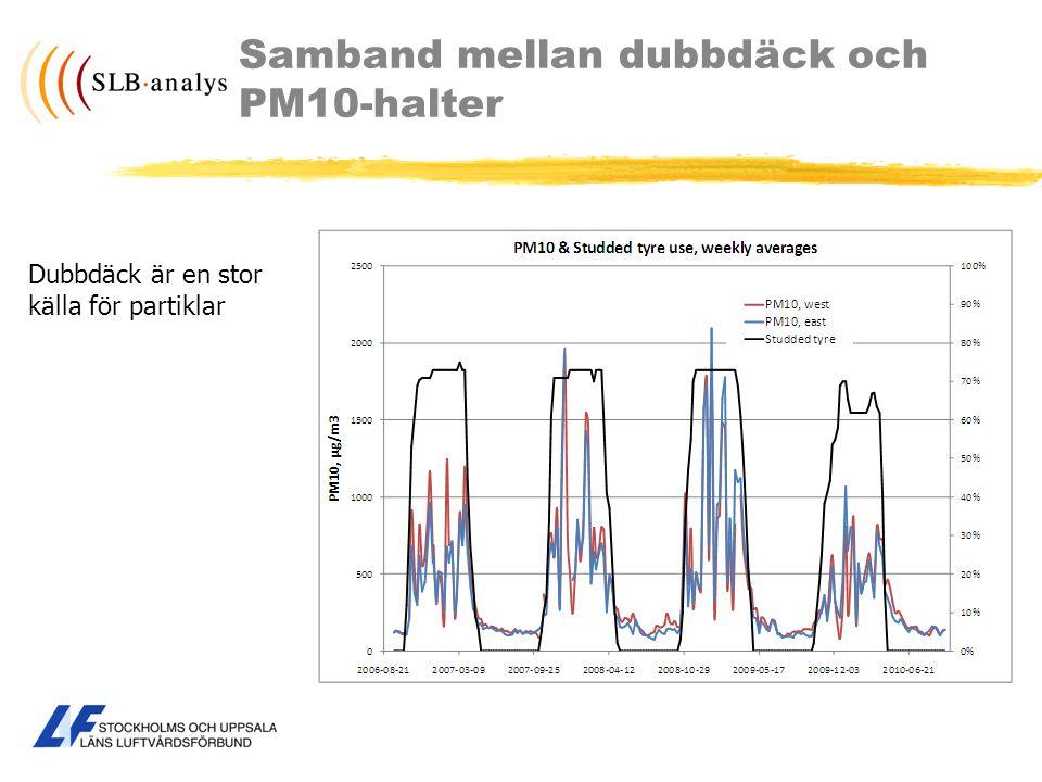 Samband mellan dubbdäck och PM10-halter