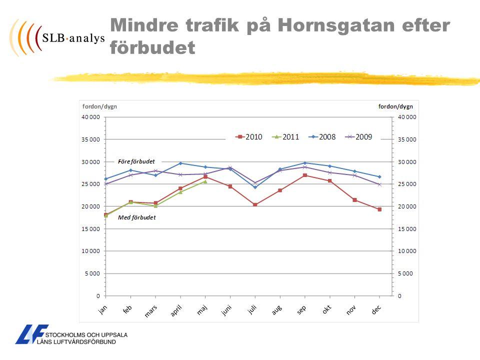 Mindre trafik på Hornsgatan efter förbudet